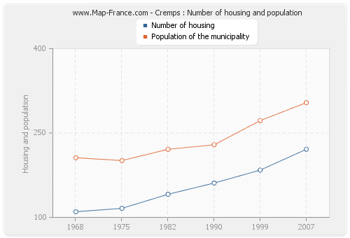 Cremps : Number of housing and population