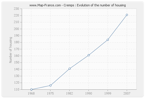 Cremps : Evolution of the number of housing