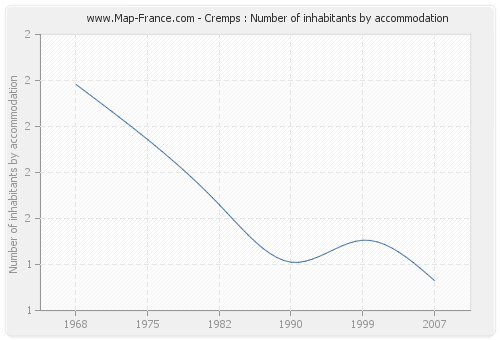 Cremps : Number of inhabitants by accommodation