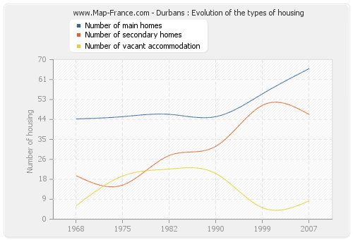 Durbans : Evolution of the types of housing