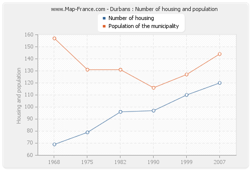 Durbans : Number of housing and population