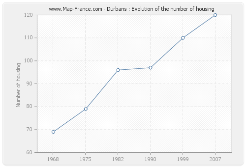 Durbans : Evolution of the number of housing