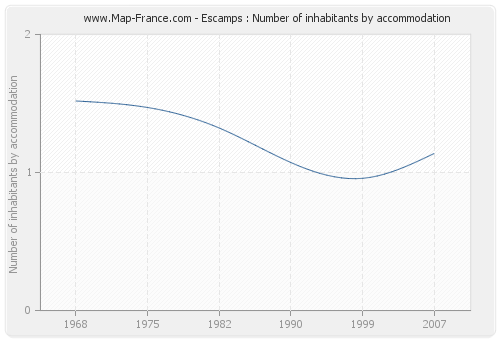 Escamps : Number of inhabitants by accommodation