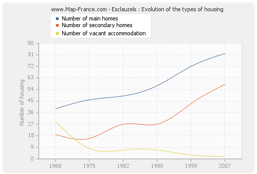 Esclauzels : Evolution of the types of housing