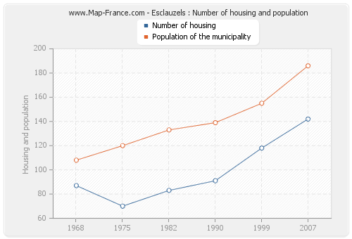 Esclauzels : Number of housing and population