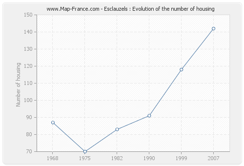 Esclauzels : Evolution of the number of housing