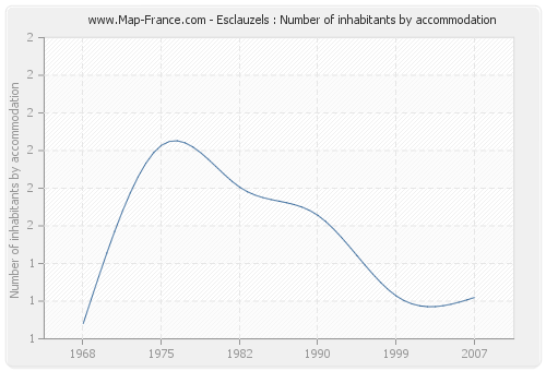 Esclauzels : Number of inhabitants by accommodation