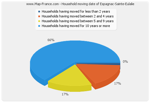 Household moving date of Espagnac-Sainte-Eulalie