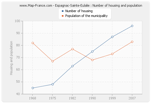 Espagnac-Sainte-Eulalie : Number of housing and population
