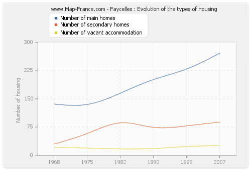 Faycelles : Evolution of the types of housing