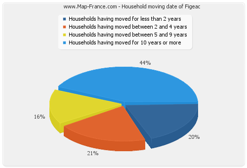 Household moving date of Figeac
