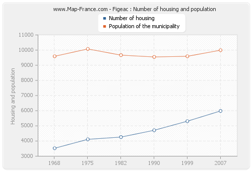 Figeac : Number of housing and population