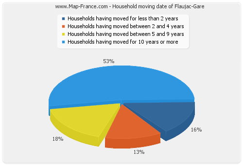 Household moving date of Flaujac-Gare