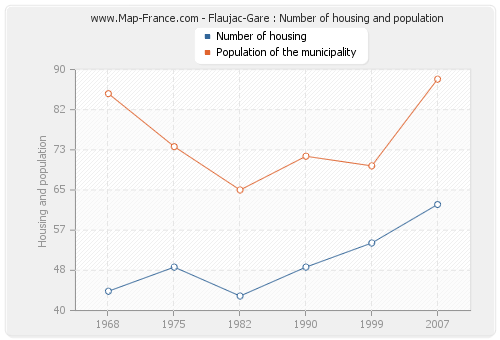 Flaujac-Gare : Number of housing and population