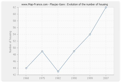 Flaujac-Gare : Evolution of the number of housing