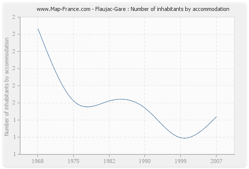 Flaujac-Gare : Number of inhabitants by accommodation