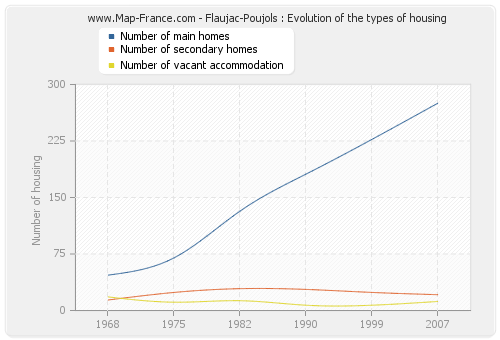Flaujac-Poujols : Evolution of the types of housing
