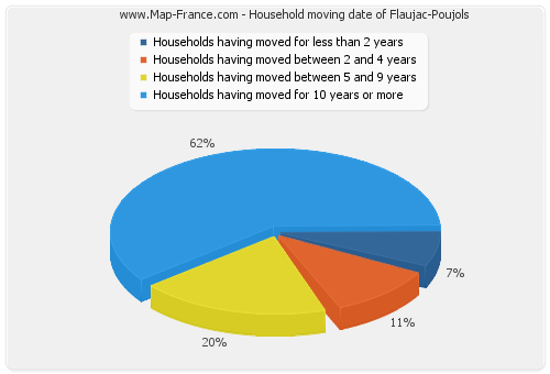 Household moving date of Flaujac-Poujols