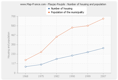 Flaujac-Poujols : Number of housing and population