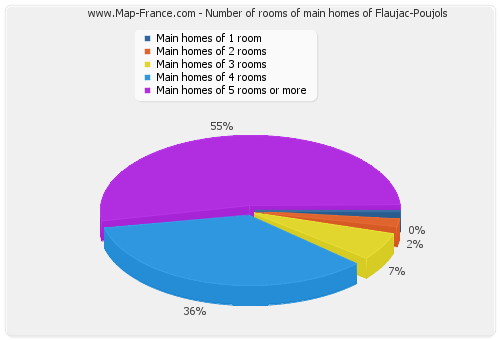 Number of rooms of main homes of Flaujac-Poujols