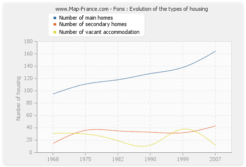 Fons : Evolution of the types of housing