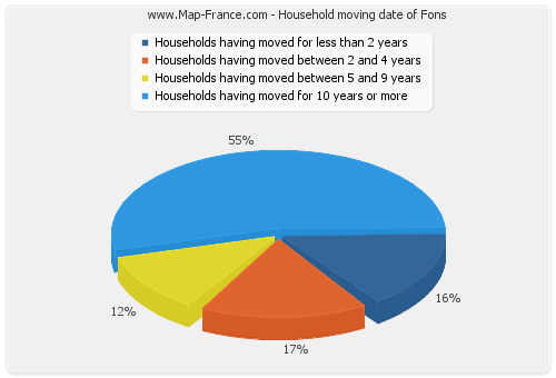Household moving date of Fons