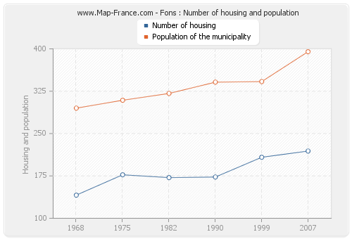 Fons : Number of housing and population