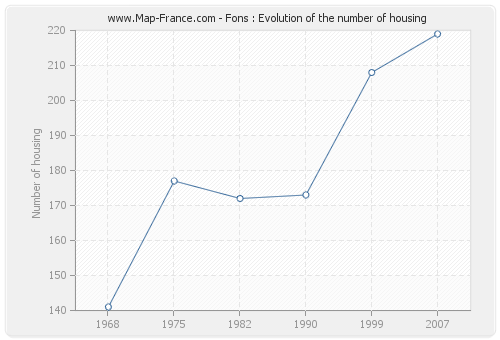 Fons : Evolution of the number of housing