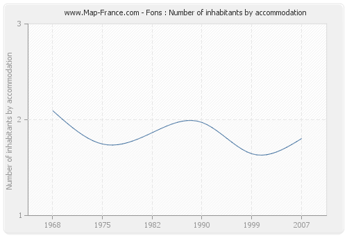 Fons : Number of inhabitants by accommodation