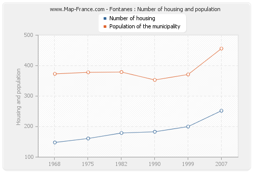 Fontanes : Number of housing and population