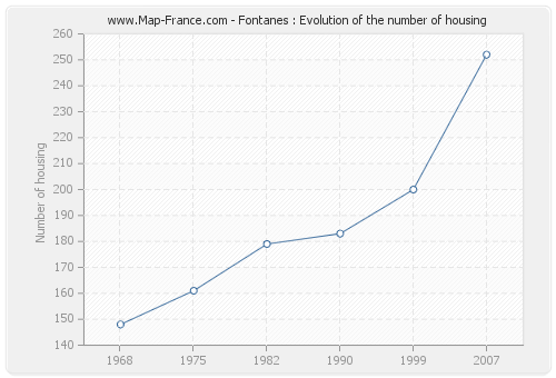 Fontanes : Evolution of the number of housing