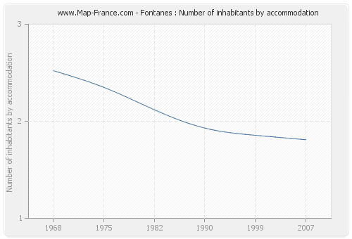 Fontanes : Number of inhabitants by accommodation