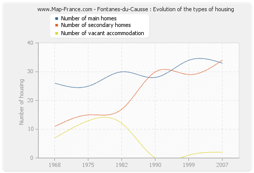 Fontanes-du-Causse : Evolution of the types of housing