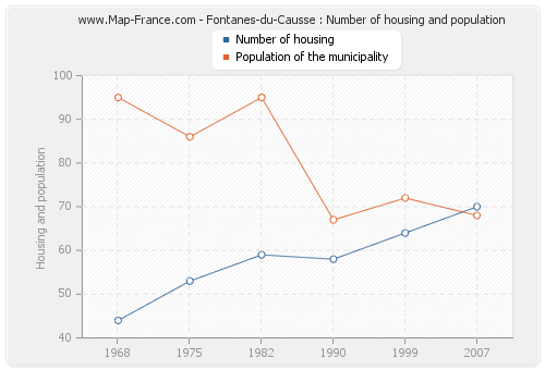 Fontanes-du-Causse : Number of housing and population