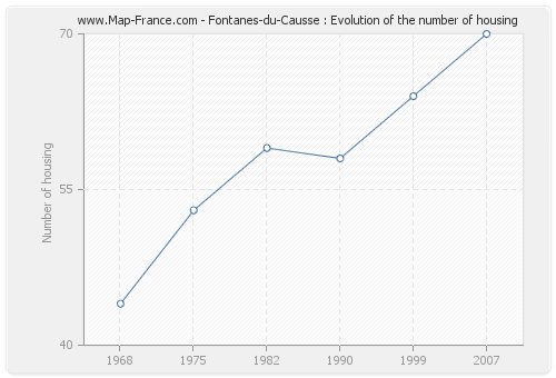 Fontanes-du-Causse : Evolution of the number of housing