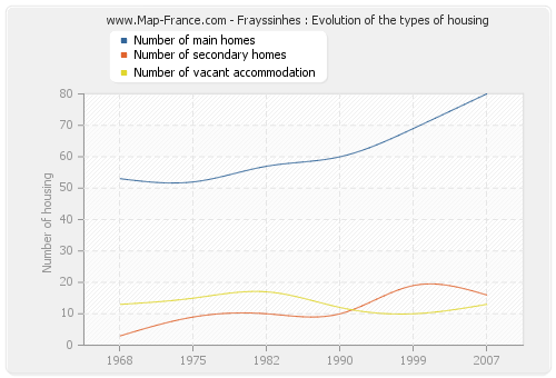 Frayssinhes : Evolution of the types of housing
