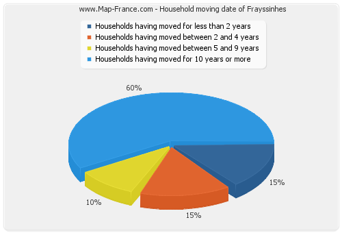 Household moving date of Frayssinhes