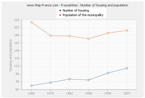 Frayssinhes : Number of housing and population