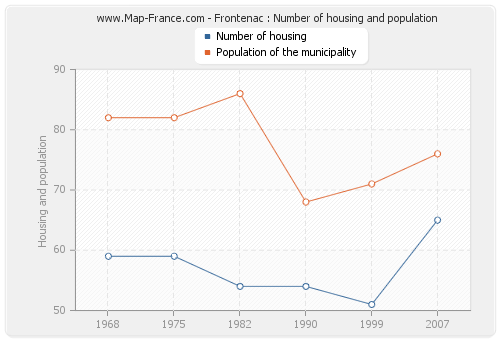 Frontenac : Number of housing and population
