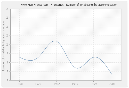 Frontenac : Number of inhabitants by accommodation