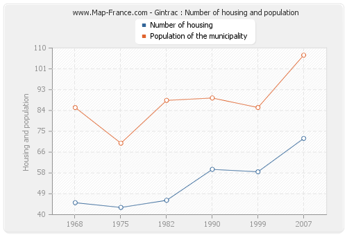Gintrac : Number of housing and population