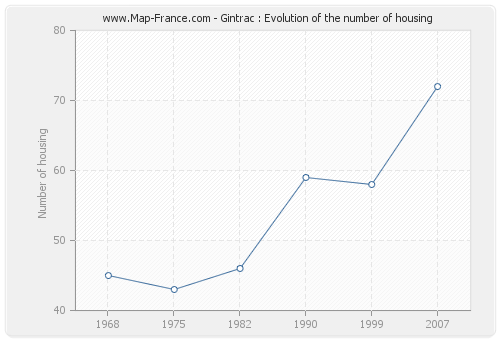 Gintrac : Evolution of the number of housing