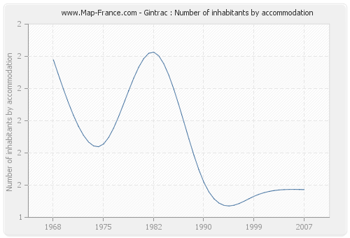 Gintrac : Number of inhabitants by accommodation