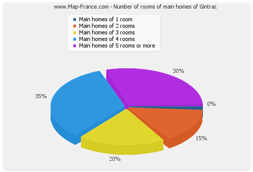 Number of rooms of main homes of Gintrac