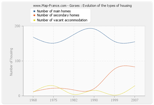 Gorses : Evolution of the types of housing