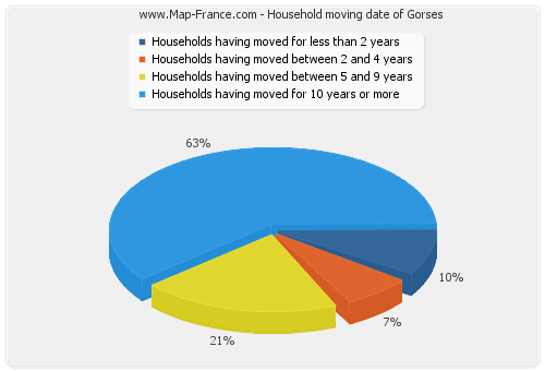Household moving date of Gorses