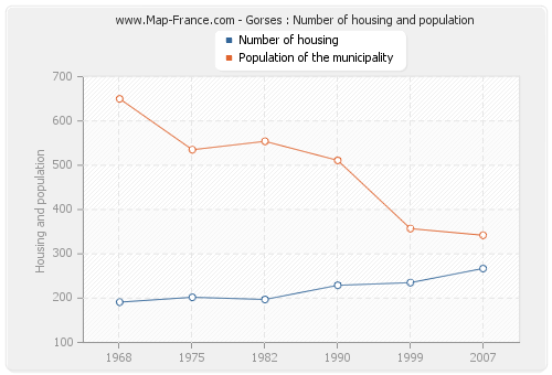 Gorses : Number of housing and population