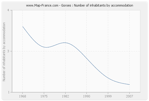 Gorses : Number of inhabitants by accommodation