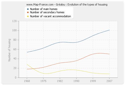 Gréalou : Evolution of the types of housing