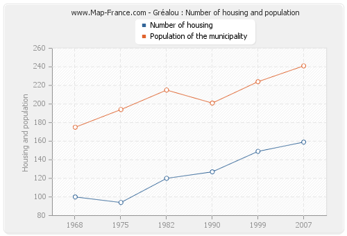 Gréalou : Number of housing and population